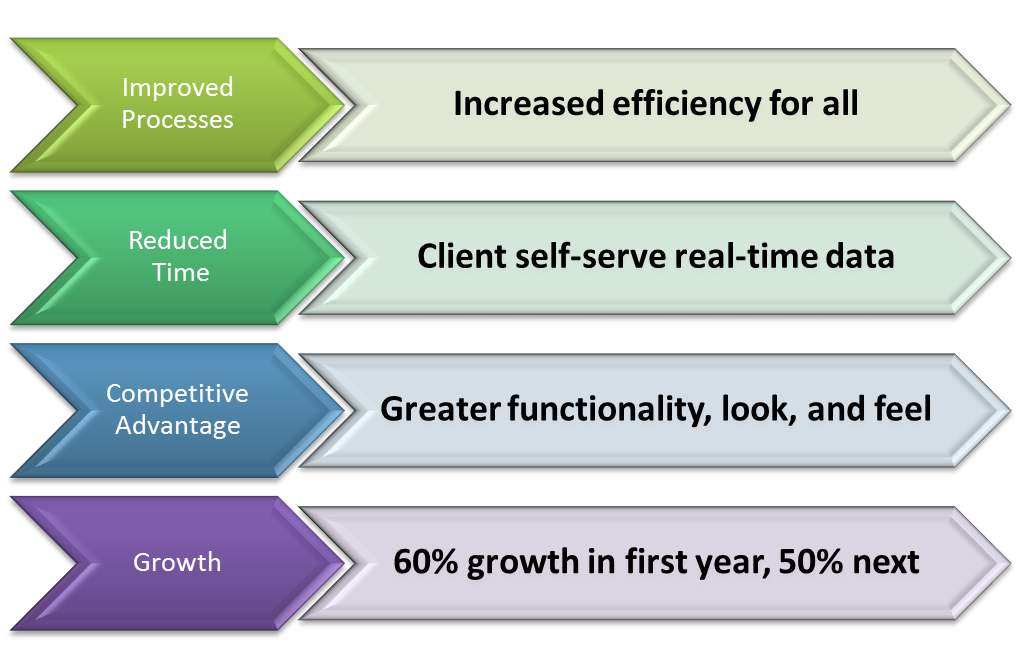 Direct Retirement Solutions saw vast improvements in their processes, time spent, competitive advantage, and growth