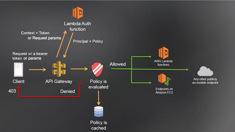 API Gateway Lambda Authorizer Diagram