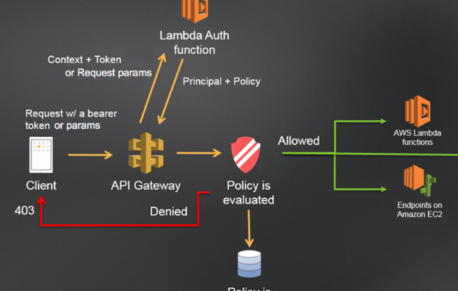 Custom Authentication With Flask and API Gateway